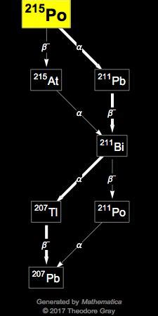 Isotope data for polonium-215 in the Periodic Table