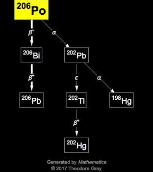 Isotope data for polonium-206 in the Periodic Table