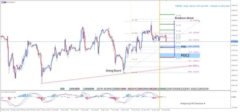 DAX30 is Bullish After the Diving Board Pattern