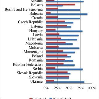 (PDF) (Post)Materialism, Satisfaction with Democracy and