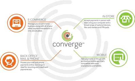 Converge Archives - Payment Processing News