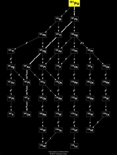 Isotope data for polonium-191 in the Periodic Table