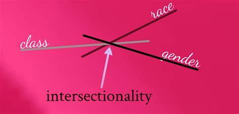 Intersectionality - Definition and Discussion