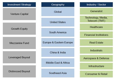 Private Equity Industry Overview | Street Of Walls