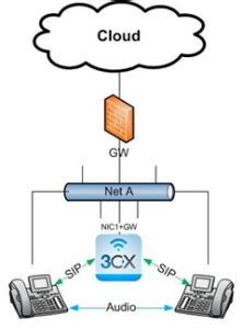 Network Configurations 3CX Phone System Supports